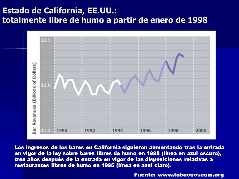 Estado de California, EE.UU.: totalmente libre de humo a partir de enero de 1998 Los ingresos de los bares en California siguieron aumentando tras la