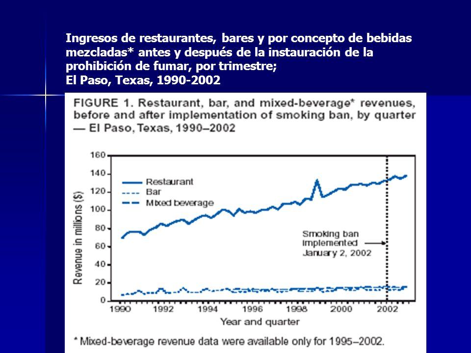 Ingresos de restaurantes, bares y por concepto de bebidas mezcladas* como porcentaje del total de ingresos minoristas, antes y después de la instauración de la prohibición de fumar, por trimestre El Paso, Texas, 1990-2002