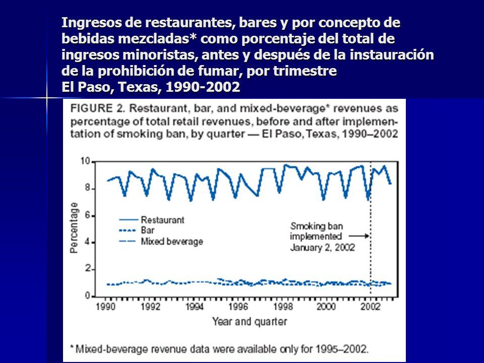 Ingresos de restaurantes, bares y por concepto de bebidas mezcladas* como porcentaje del total de ingresos minoristas, antes y después de la instaurac