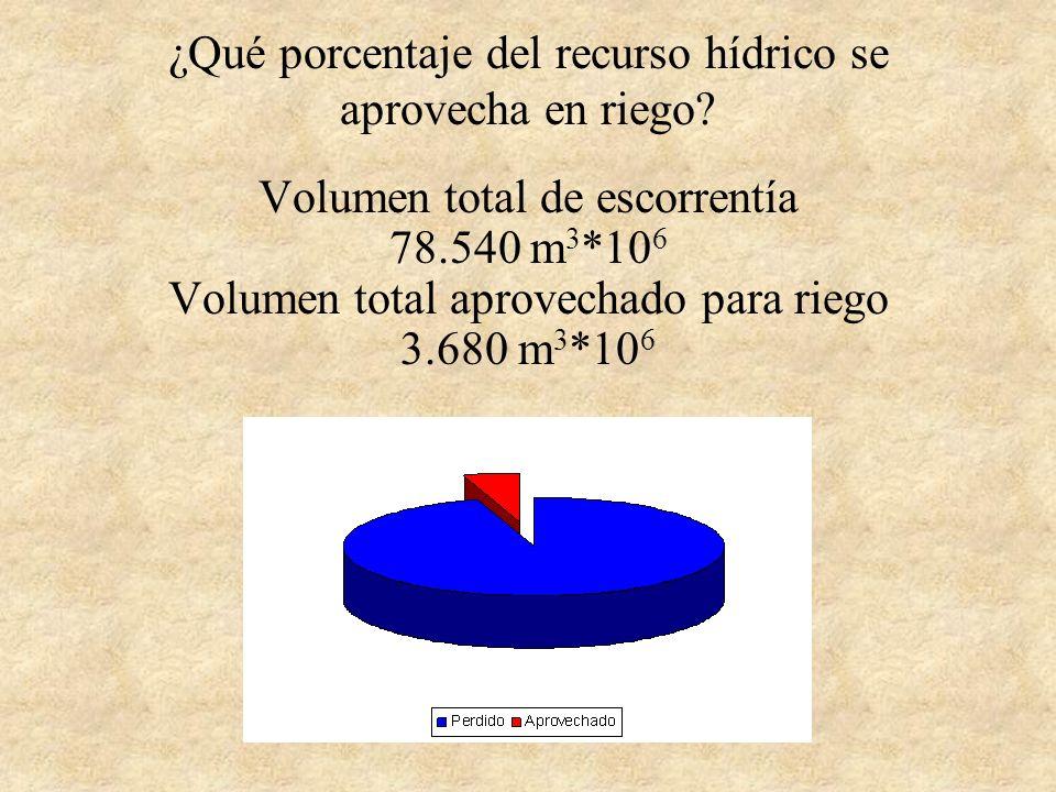 ¿Qué porcentaje del recurso hídrico se aprovecha en riego.