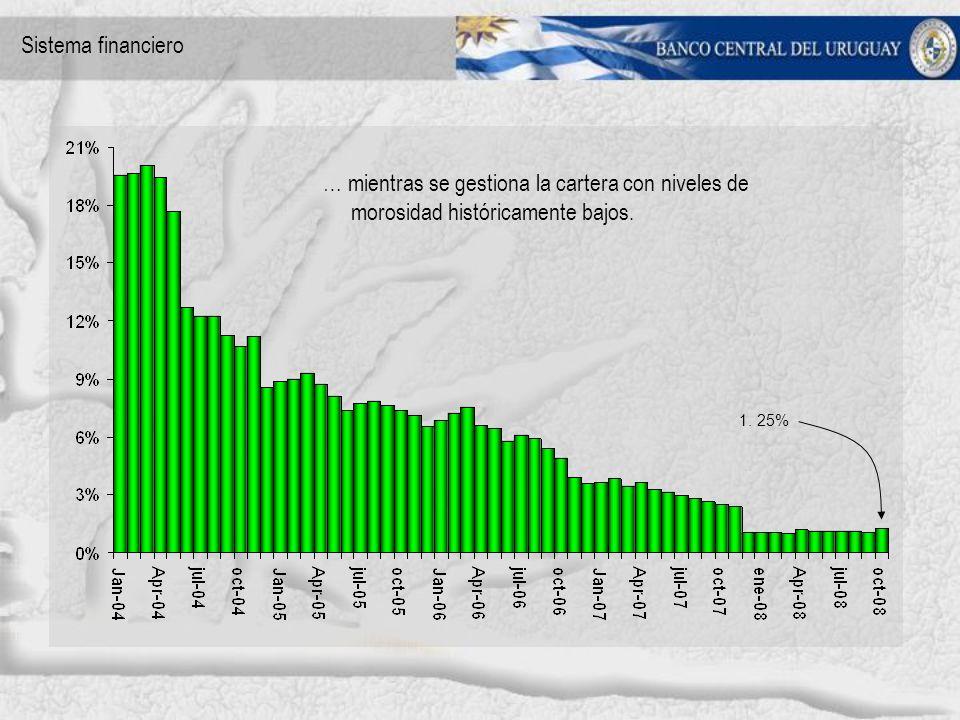 1. 25% … mientras se gestiona la cartera con niveles de morosidad históricamente bajos.