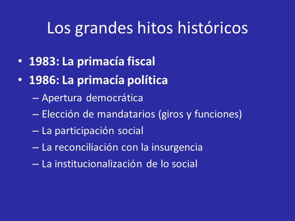 Los grandes hitos históricos 1986 – 1991: El ajuste sectorial 1991: Constitución política – Entre el neoliberalismo – Y el Estado social de derecho 1993: El desarrollo de las contradicciones – Competencias y transferencias – Salud y educación – Servicios públicos – Planeación territorial