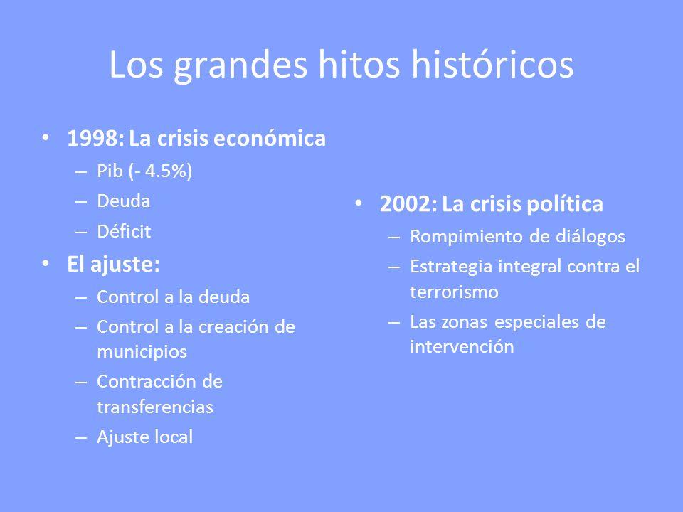 Los grandes hitos históricos 1998: La crisis económica – Pib (- 4.5%) – Deuda – Déficit El ajuste: – Control a la deuda – Control a la creación de mun