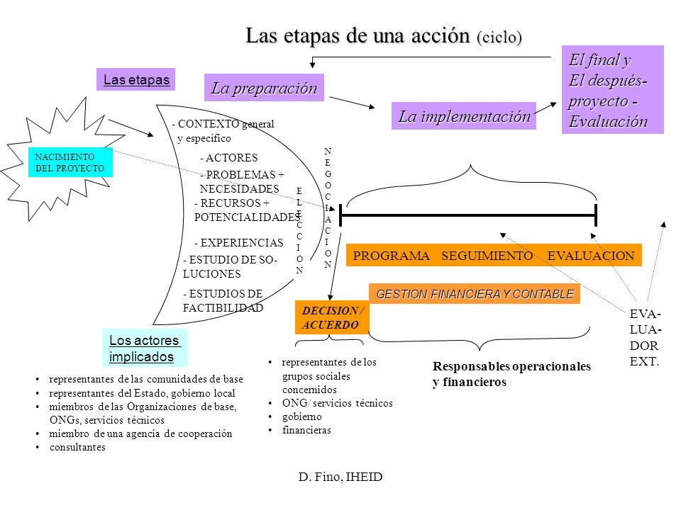D. Fino, IHEID Las etapas de una acción (ciclo) Las etapas Los actores implicados La preparación La implementación El final y El después- proyecto - E