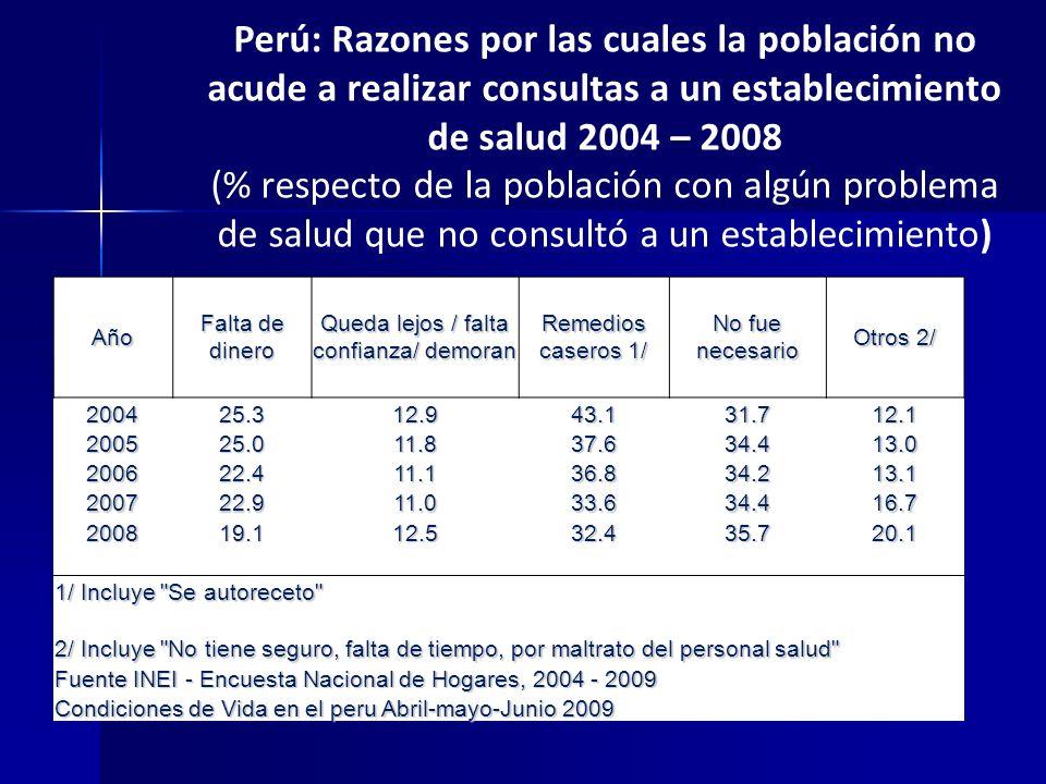 Perú: Razones por las cuales la población no acude a realizar consultas a un establecimiento de salud 2004 – 2008 (% respecto de la población con algú