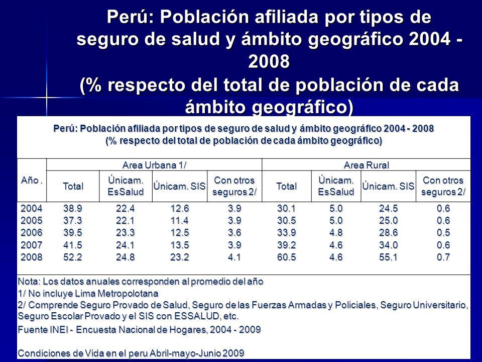 Perú: Población afiliada por tipos de seguro de salud y ámbito geográfico 2004 - 2008 (% respecto del total de población de cada ámbito geográfico) Pe