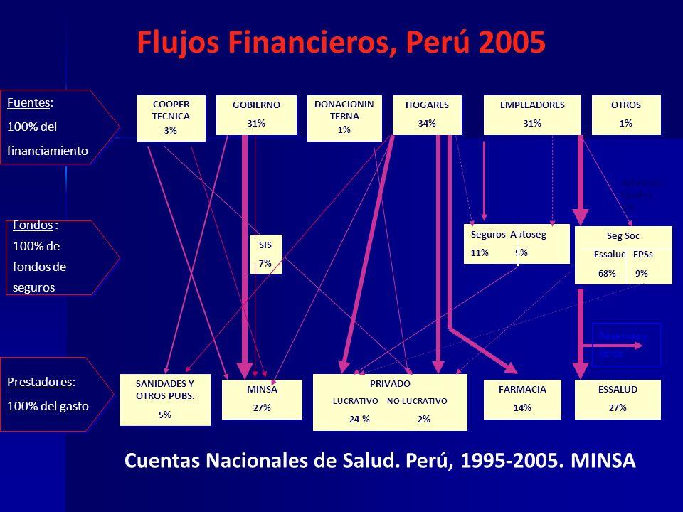 Flujos Financieros, Perú 2005 COOPER TECNICA 3% COOPER TECNICA 3% GOBIERNO 31% GOBIERNO 31% HOGARES 34% HOGARES 34% EMPLEADORES 31% EMPLEADORES 31% Fu