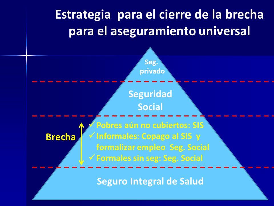 Estrategia para el cierre de la brecha para el aseguramiento universal Seg. privado Seguro Integral de Salud Seguridad Social Brecha Pobres aún no cub