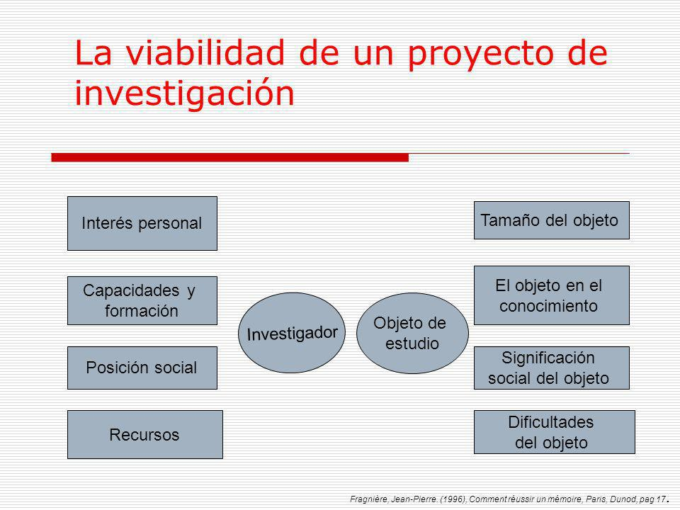 La viabilidad de un proyecto de investigación Interés personal Capacidades y formación Posición social Recursos Investigador Objeto de estudio Tamaño