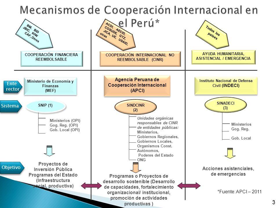 Proyectos de Inversión Pública Programas del Estado (Infraestructura social, productiva) Programas o Proyectos de desarrollo sostenible (Desarrollo de capacidades, fortalecimiento organizacional/ institucional, promoción de actividades productivas ) Acciones asistenciales, de emergencias AYUDA HUMANITARIA, ASISTENCIAL / EMERGENCIA COOPERACIÓN INTERNACIONAL NO REEMBOLSABLE (CINR) COOPERACIÓN FINANCIERA REEMBOLSABLE Ministerio de Economía y Finanzas (MEF) Ministerio de Economía y Finanzas (MEF) Agencia Peruana de Cooperación Internacional (APCI) Agencia Peruana de Cooperación Internacional (APCI) Instituto Nacional de Defensa Civil (INDECI) SNIP (1) SINDCINR (2) SINADECI (3) BM, BID JBIC, KfW CAF, Otros Todos los países ACDI, AECID, COSUDE, GTZ, JICA, UE, USAID, otras Ministerios (OPI) Gog.