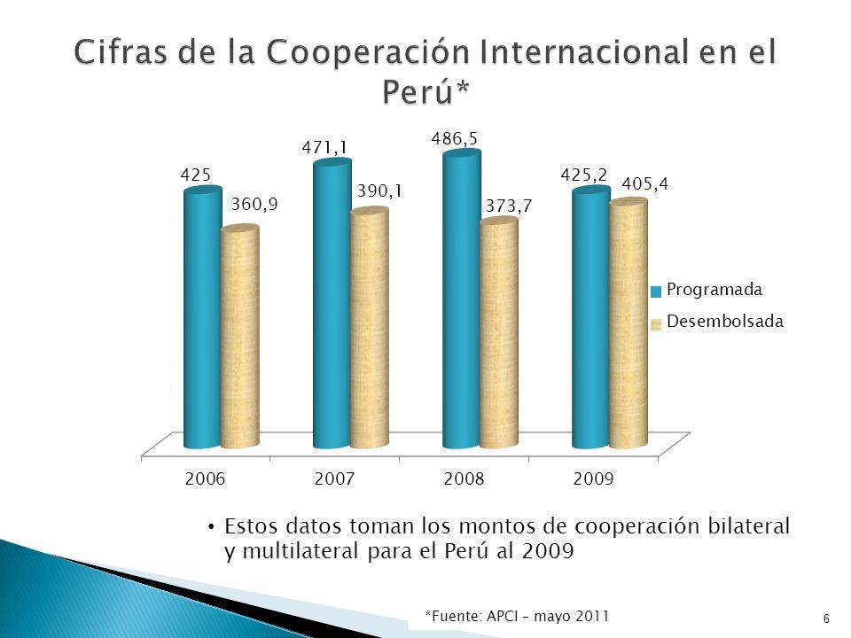 6 Estos datos toman los montos de cooperación bilateral y multilateral para el Perú al 2009 *Fuente: APCI – mayo 2011