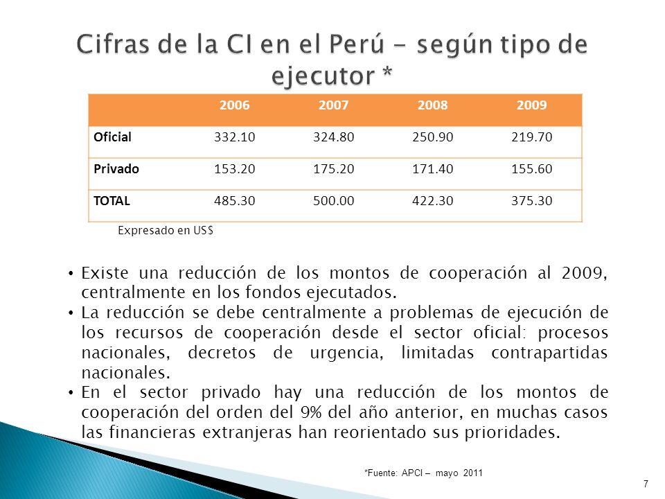 7 Existe una reducción de los montos de cooperación al 2009, centralmente en los fondos ejecutados.