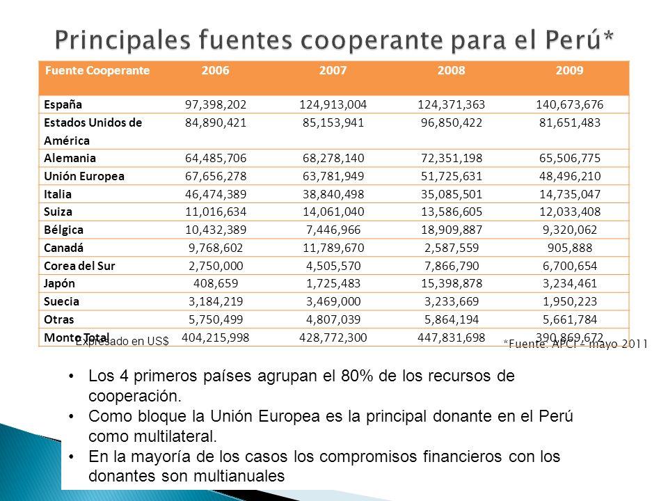 *Fuente: APCI – mayo 2011 Los 4 primeros países agrupan el 80% de los recursos de cooperación.