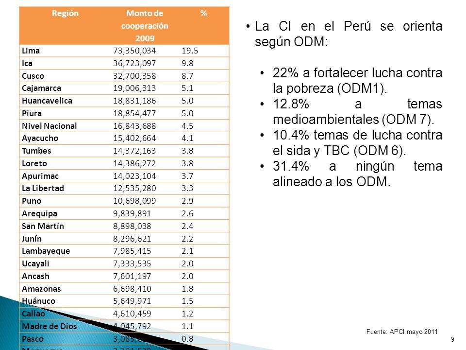 Fuente: APCI mayo 2011 9 La CI en el Perú se orienta según ODM: 22% a fortalecer lucha contra la pobreza (ODM1).