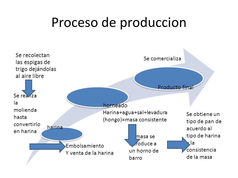 Proceso de produccion Se recolectan las espigas de trigo dejándolas al aire libre horneado Producto final Se realiza la molienda hasta convertirlo en