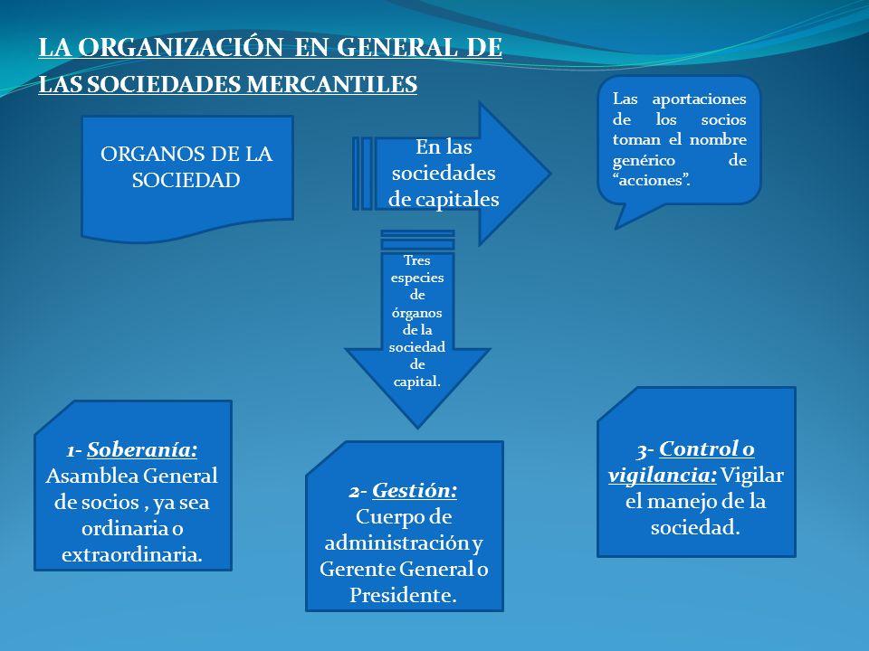 LA ORGANIZACIÓN EN GENERAL DE LAS SOCIEDADES MERCANTILES ORGANOS DE LA SOCIEDAD En las sociedades de capitales 1- Soberanía: Asamblea General de socio