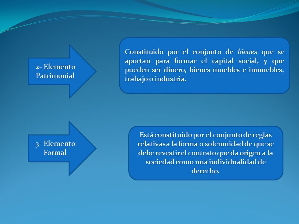 2- Elemento Patrimonial Constituido por el conjunto de bienes que se aportan para formar el capital social, y que pueden ser dinero, bienes muebles e