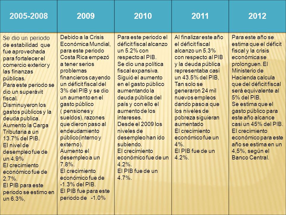 2005-20082009201020112012 Se dio un periodo de estabilidad que fue aprovechada para fortalecer el comercio exterior y las finanzas públicas. Para este