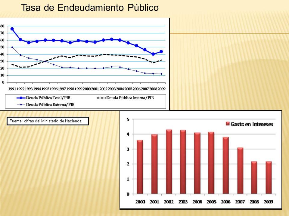 Tasa de Endeudamiento Público Fuente: cifras del Ministerio de Hacienda