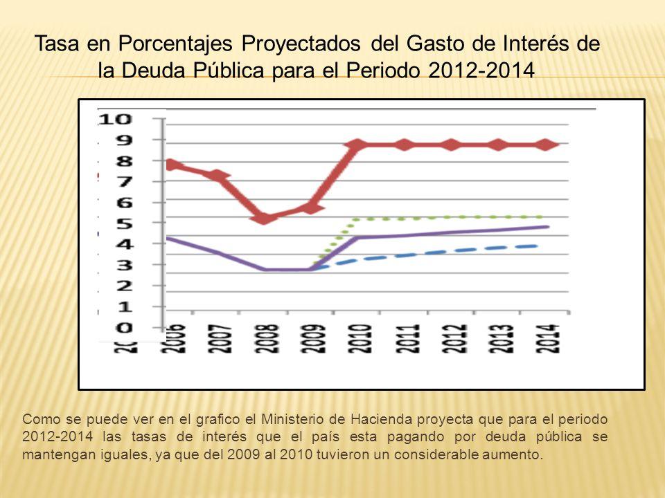 Como se puede ver en el grafico el Ministerio de Hacienda proyecta que para el periodo 2012-2014 las tasas de interés que el país esta pagando por deu