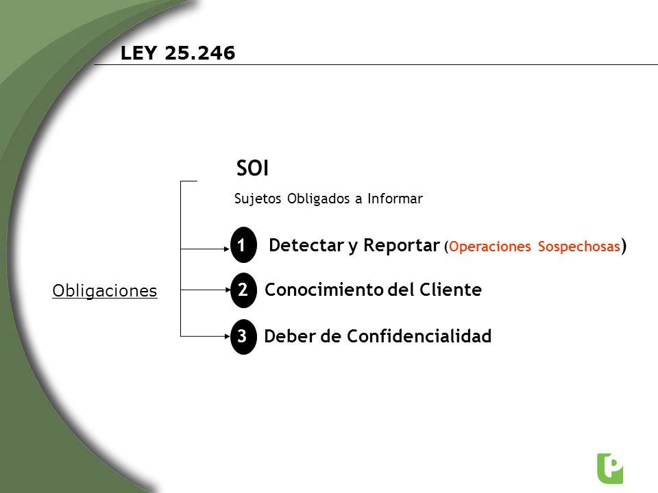 LEY 25.246 1 Detectar y Reportar (Operaciones Sospechosas ) SOI Sujetos Obligados a Informar 2 Conocimiento del Cliente 3 Deber de Confidencialidad Ob