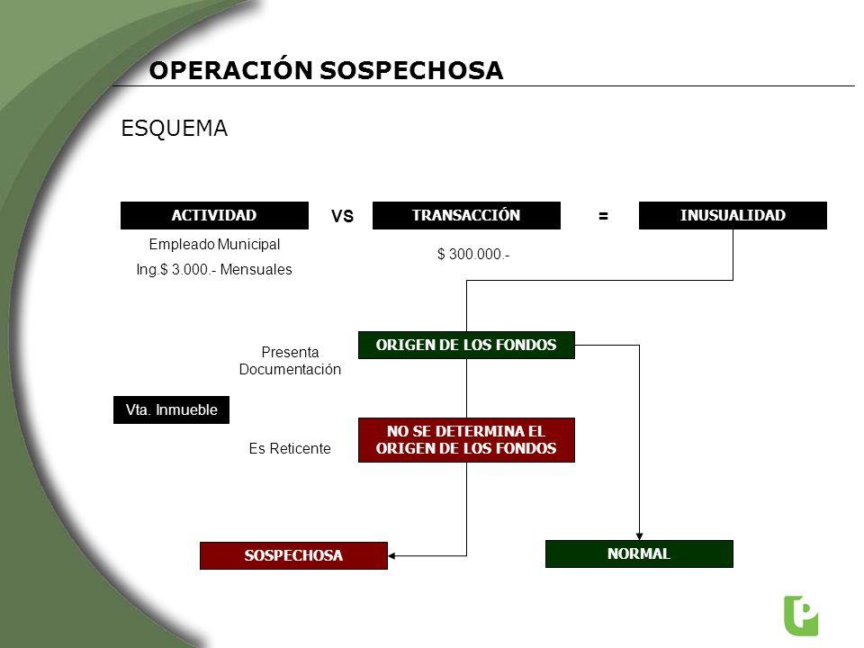 BASE DE ANTECEDENTES DE LAVADO DE DINERO (PLA) OTROS PROCEDIMIENTOS INTERNOS NEGATIVO POSITIVO