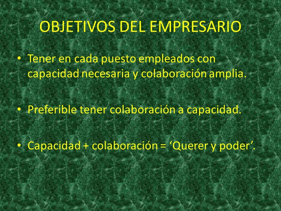 OBJETIVOS DEL EMPRESARIO Tener en cada puesto empleados con capacidad necesaria y colaboración amplia. Preferible tener colaboración a capacidad. Capa