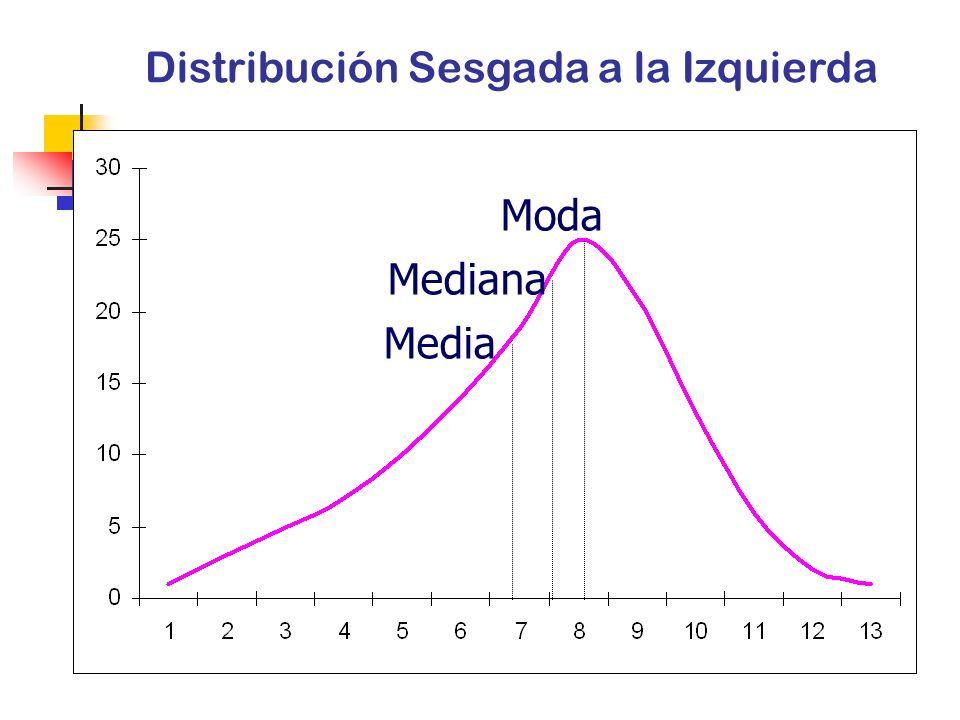 Moda Mediana Media Distribución Simétrica