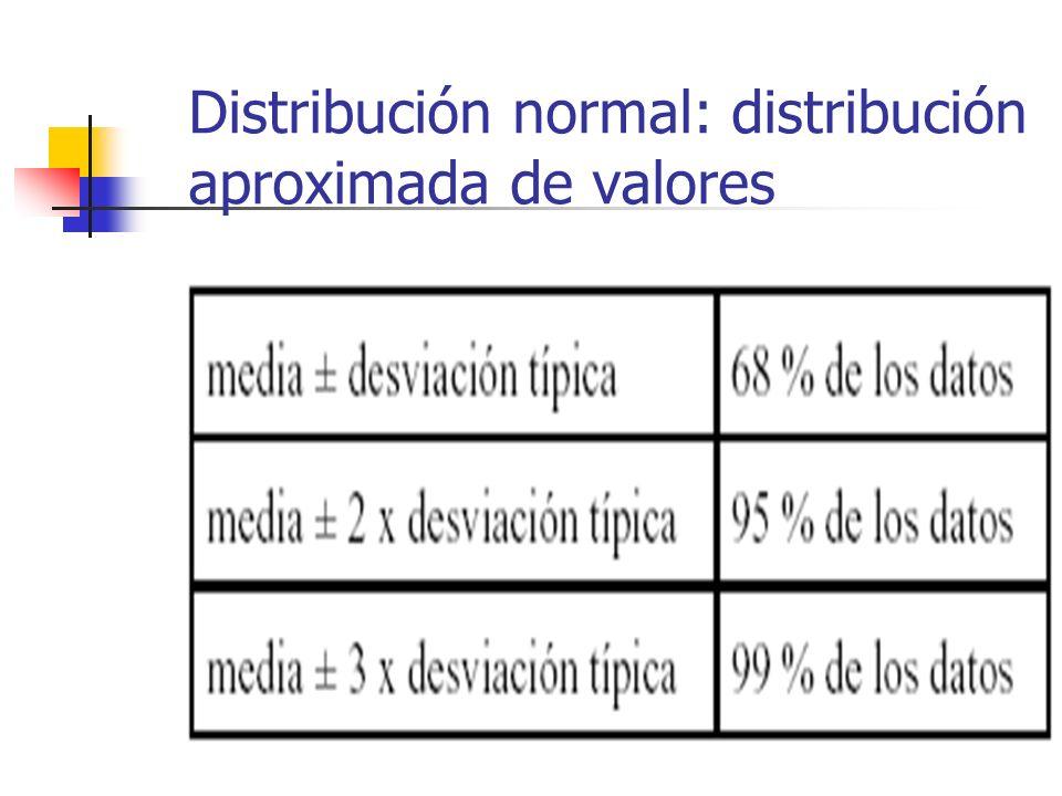 Distribución Sesgada a la Derecha Moda Mediana Media