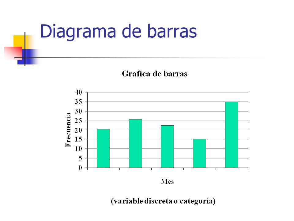 Gráficas La calidad de un gráfico estadístico consiste en comunicar ideas complejas con precisión, claridad y eficiencia, de tal manera que: Induzca a