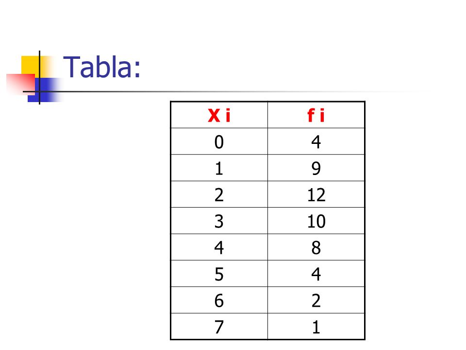 Frecuencia absoluta ( f i ) La frecuencia absoluta es el número de veces que aparece un valor ( x i ) en los datos obtenidos. En nuestro ejemplo, la f