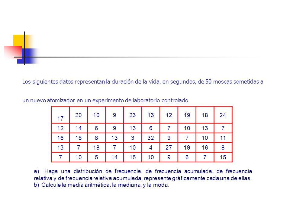 Rango Es la diferencia entre la observación mas pequeña y la mas grande dentro del conjunto de datos. W= R / k