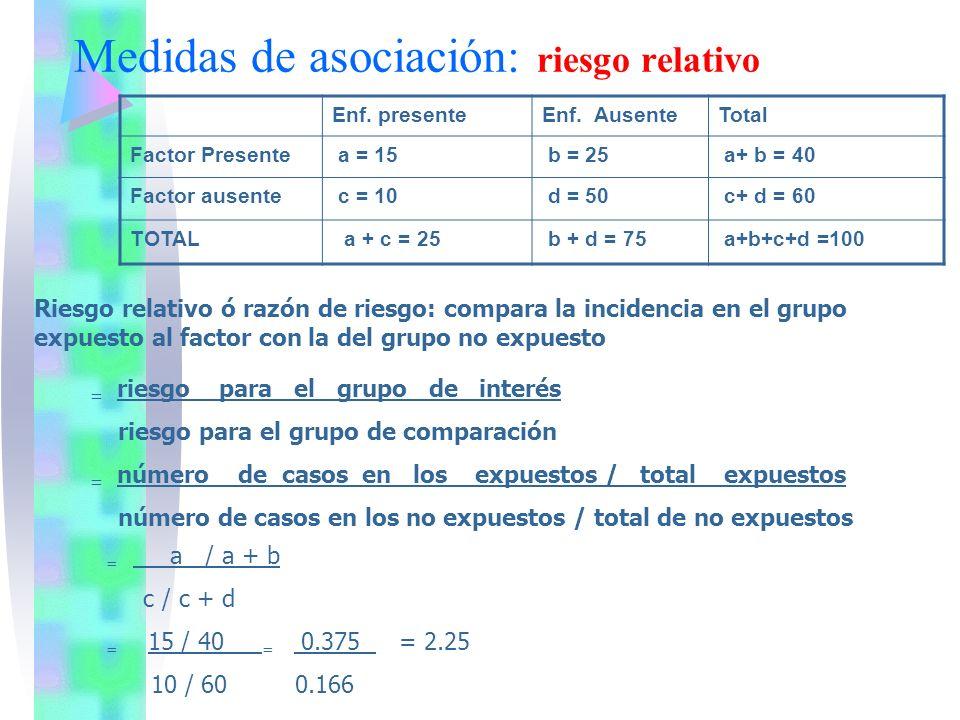 Medidas de asociación: riesgo relativo Enf. presenteEnf. AusenteTotal Factor Presente a = 15 b = 25 a+ b = 40 Factor ausente c = 10 d = 50 c+ d = 60 T