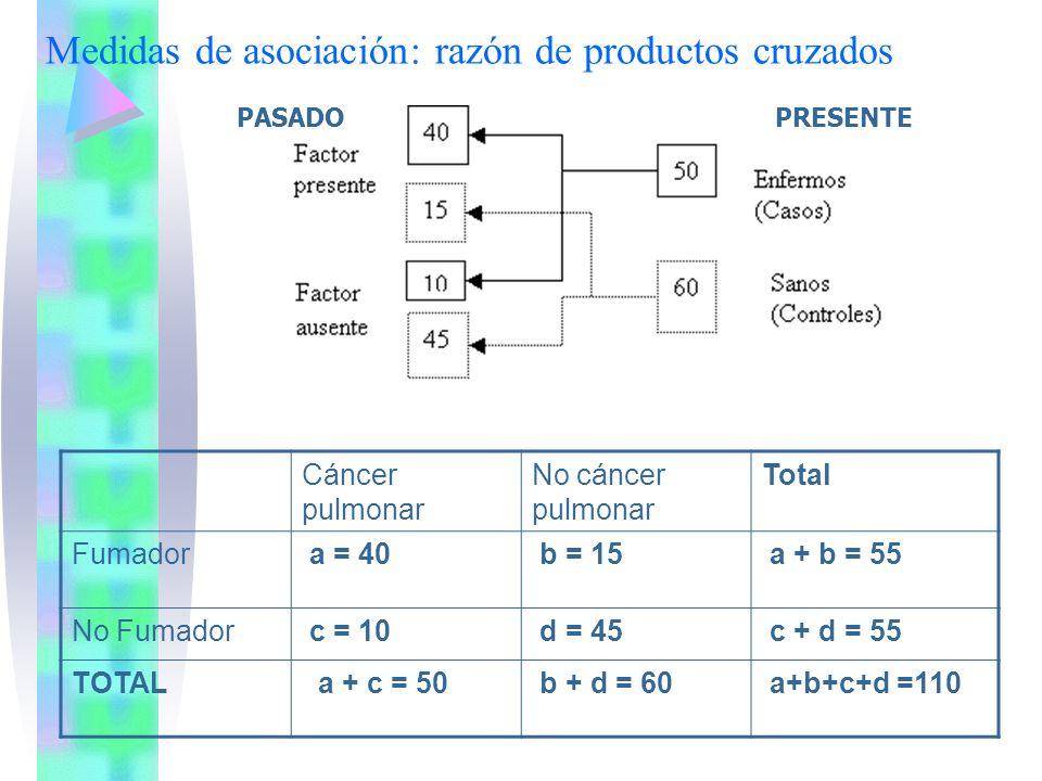 Medidas de asociación: razón de productos cruzados Cáncer pulmonar No cáncer pulmonar Total Fumador a = 40 b = 15 a + b = 55 No Fumador c = 10 d = 45