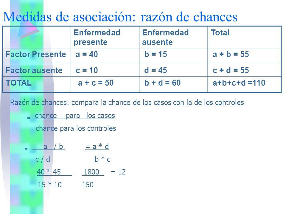 Medidas de asociación: razón de chances Razón de chances: compara la chance de los casos con la de los controles = chance para los casos chance para l