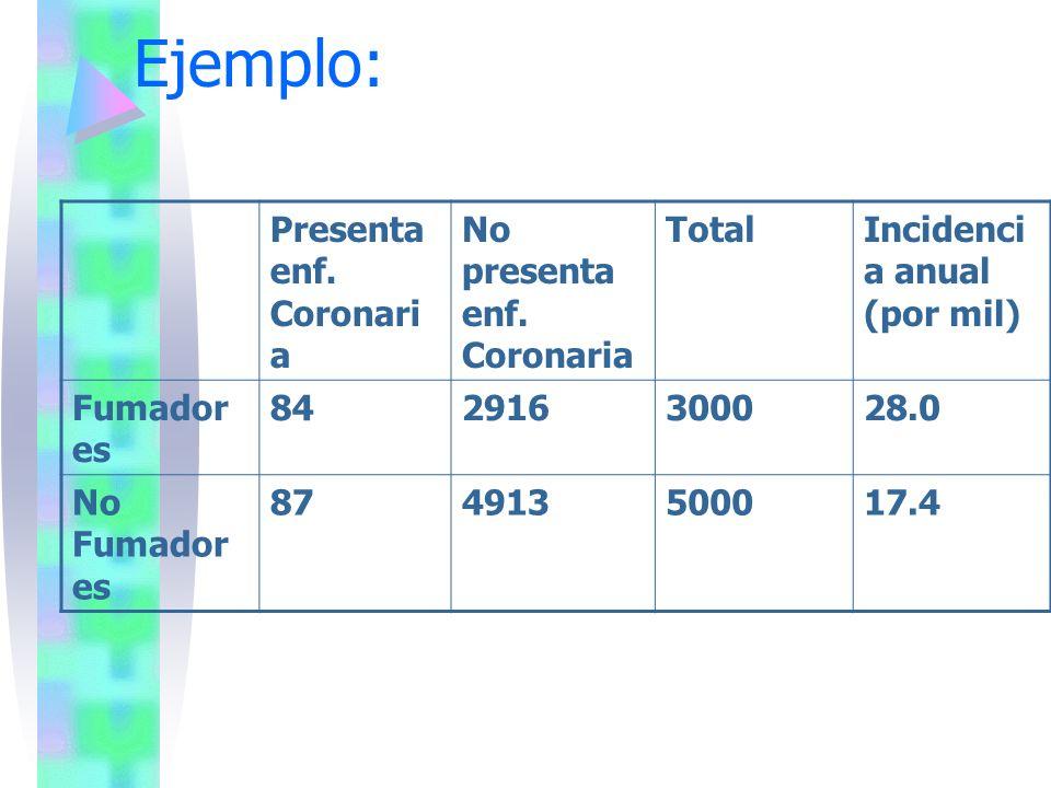 Ejemplo: Presenta enf. Coronari a No presenta enf. Coronaria TotalIncidenci a anual (por mil) Fumador es 842916300028.0 No Fumador es 874913500017.4