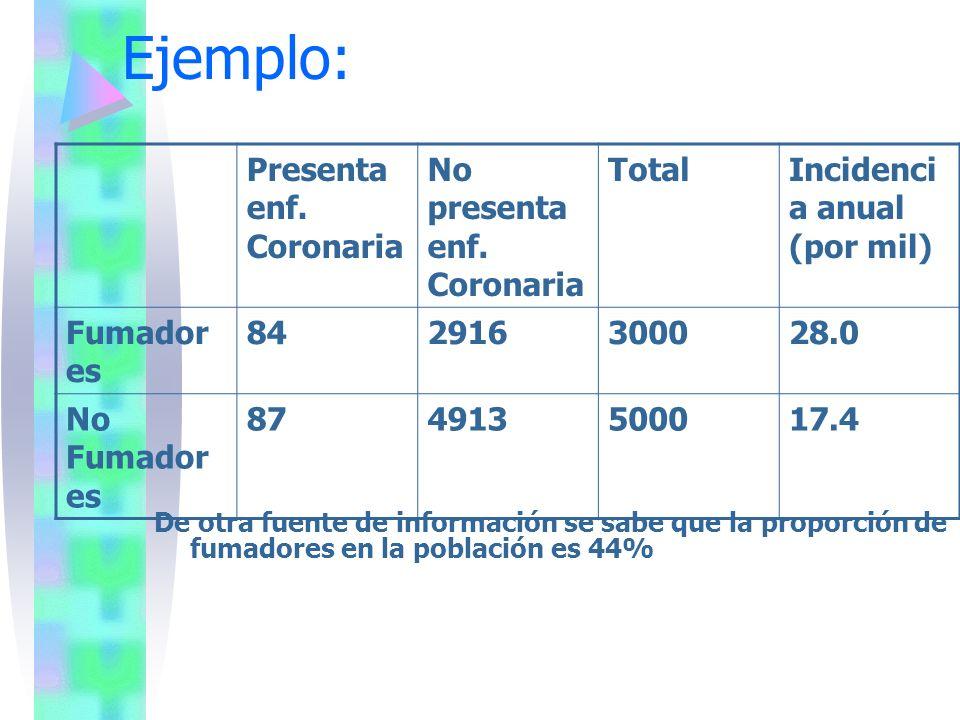 Ejemplo: Presenta enf. Coronaria No presenta enf. Coronaria TotalIncidenci a anual (por mil) Fumador es 842916300028.0 No Fumador es 874913500017.4 De