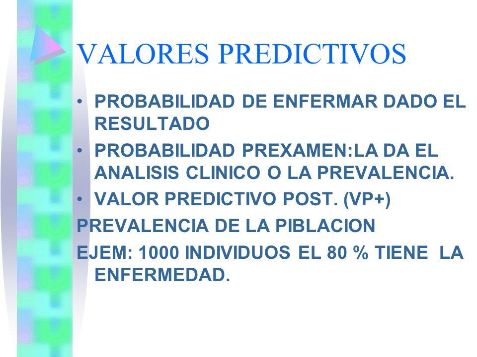 VALORES PREDICTIVOS PROBABILIDAD DE ENFERMAR DADO EL RESULTADO PROBABILIDAD PREXAMEN:LA DA EL ANALISIS CLINICO O LA PREVALENCIA. VALOR PREDICTIVO POST