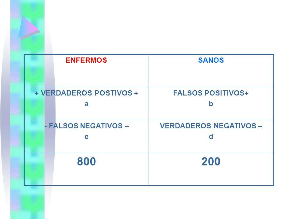 ENFERMOSSANOS + VERDADEROS POSTIVOS + a FALSOS POSITIVOS+ b - FALSOS NEGATIVOS – c VERDADEROS NEGATIVOS – d 800200