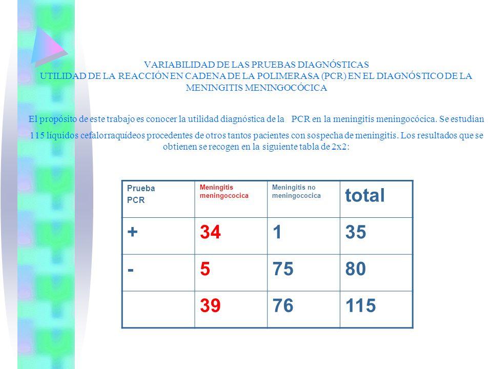 VARIABILIDAD DE LAS PRUEBAS DIAGNÓSTICAS UTILIDAD DE LA REACCIÓN EN CADENA DE LA POLIMERASA (PCR) EN EL DIAGNÓSTICO DE LA MENINGITIS MENINGOCÓCICA El
