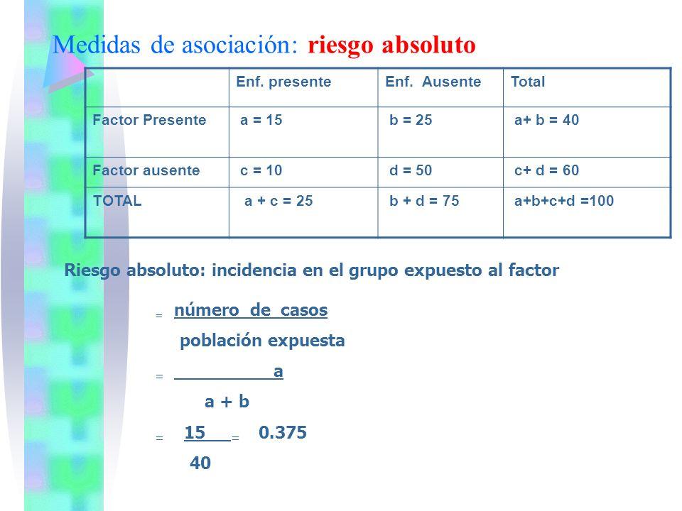 Medidas de asociación: riesgo absoluto Enf. presenteEnf. AusenteTotal Factor Presente a = 15 b = 25 a+ b = 40 Factor ausente c = 10 d = 50 c+ d = 60 T