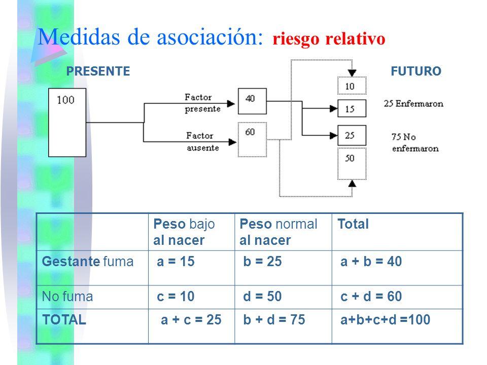 Medidas de asociación: riesgo relativo Peso bajo al nacer Peso normal al nacer Total Gestante fuma a = 15 b = 25 a + b = 40 No fuma c = 10 d = 50 c +