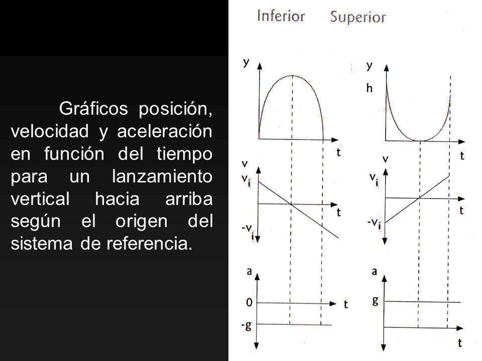 Gráficos posición, velocidad y aceleración en función del tiempo para un lanzamiento vertical hacia arriba según el origen del sistema de referencia.