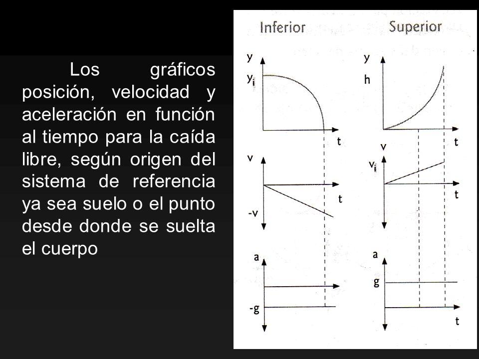 Los gráficos posición, velocidad y aceleración en función al tiempo para la caída libre, según origen del sistema de referencia ya sea suelo o el punt