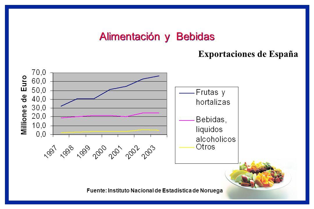 Alimentación y Bebidas Exportaciones de España a Noruega Fuente: Instituto Nacional de Estadística de Noruega