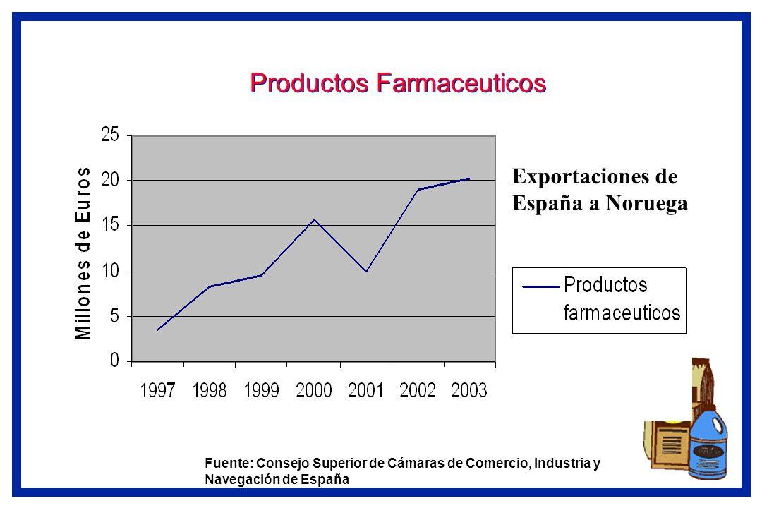 Productos Farmaceuticos Fuente: Consejo Superior de Cámaras de Comercio, Industria y Navegación de España Exportaciones de España a Noruega