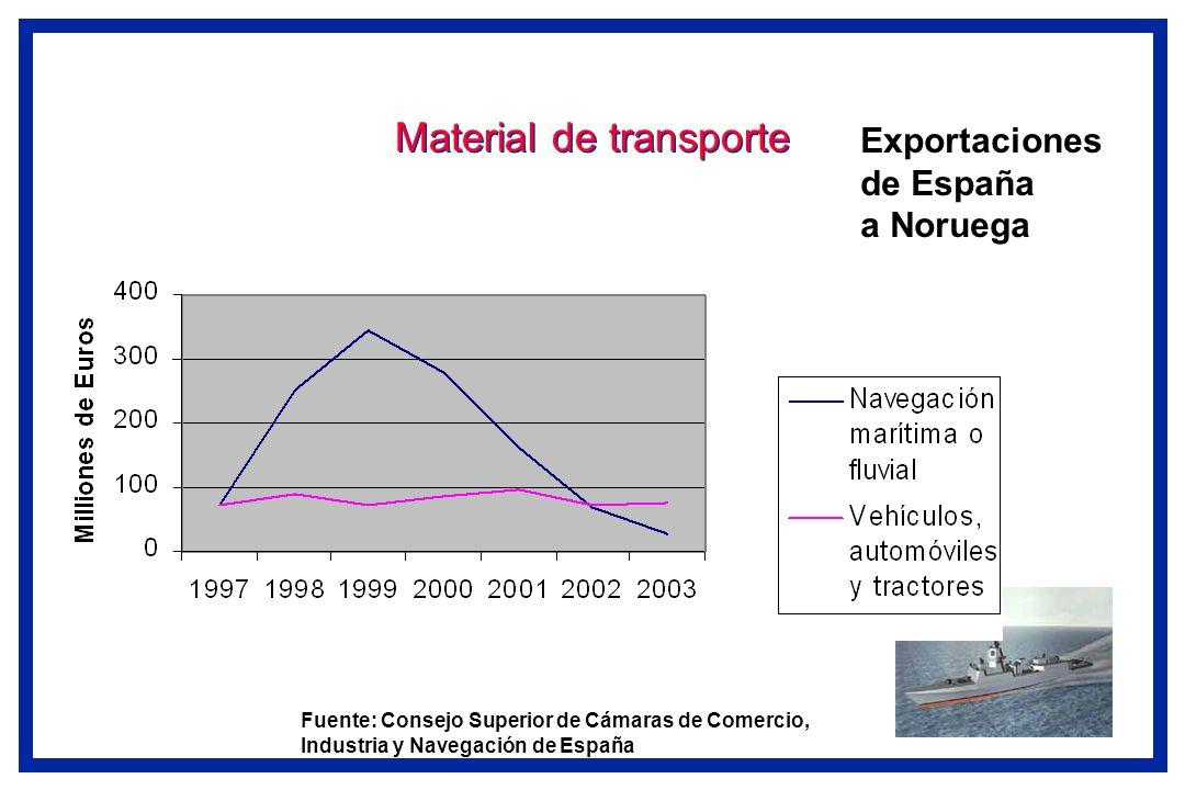 Material de transporte Exportaciones de España a Noruega Fuente: Consejo Superior de Cámaras de Comercio, Industria y Navegación de España