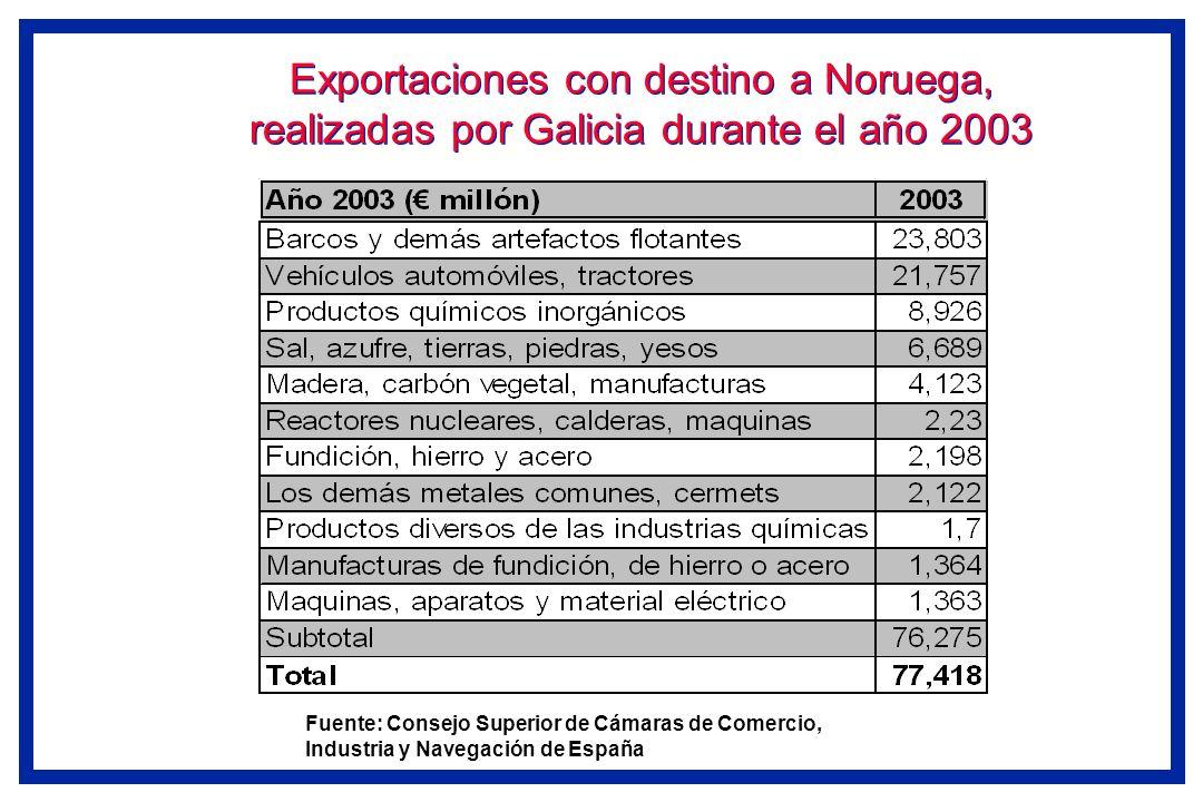 Exportaciones con destino a Noruega, realizadas por Galicia durante el año 2003 Fuente: Consejo Superior de Cámaras de Comercio, Industria y Navegació