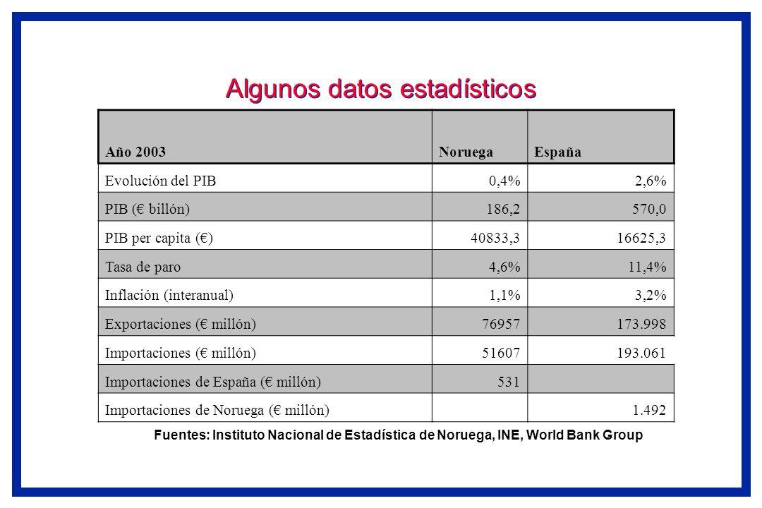 Algunos datos estadísticos Fuentes: Instituto Nacional de Estadística de Noruega, INE, World Bank Group Año 2003NoruegaEspaña Evolución del PIB0,4%2,6