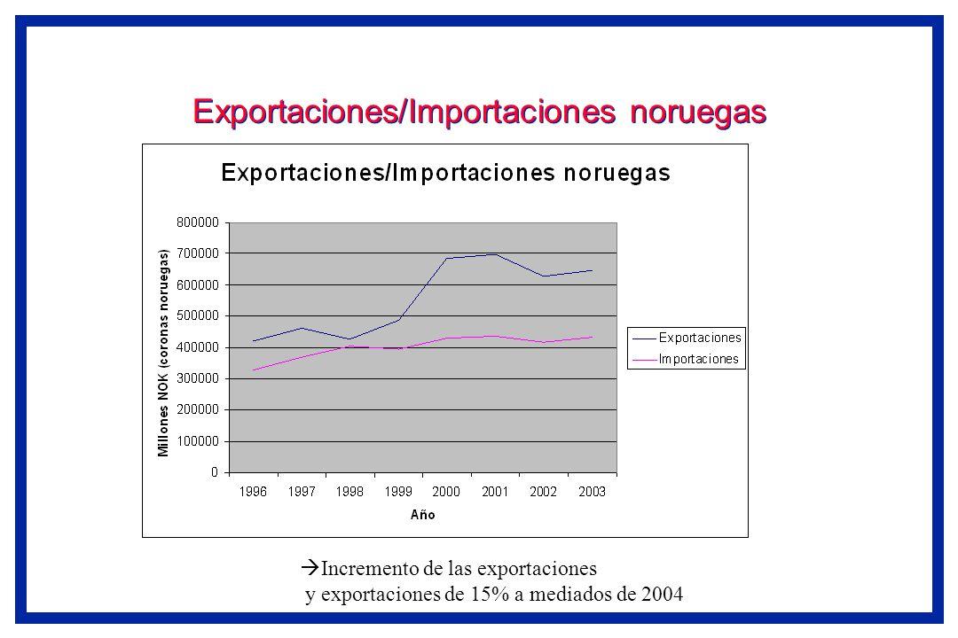 Exportaciones/Importaciones noruegas Incremento de las exportaciones y exportaciones de 15% a mediados de 2004